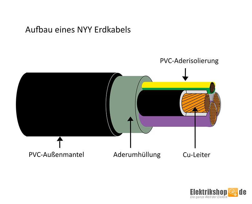 Top Erdkabel NYY-J mit isolierender PVC-Schutzhülle | Elektrikshop RH59